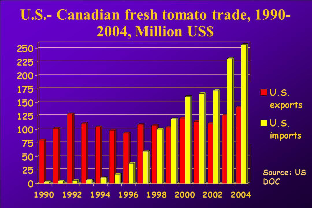 U.S.- Canadian fresh tomato trade, 1990- 2004, Million US$ Source: US DOC