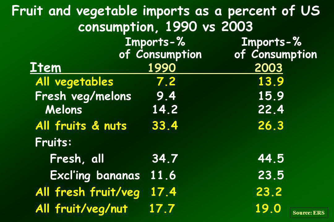 Fruit and vegetable imports as a percent of US consumption, 1990 vs 2003 Imports-% Imports-% of Consumption of Consumption Item 1990 2003 All vegetables 7.213.9 Fresh veg/melons 9.4 15.9 Melons 14.2 22.4 All fruits & nuts 33.4 26.3 Fruits: Fresh, all 34.7 44.5 Excling bananas 11.6 23.5 All fresh fruit/veg 17.4 23.2 All fruit/veg/nut 17.7 19.0 Source: ERS