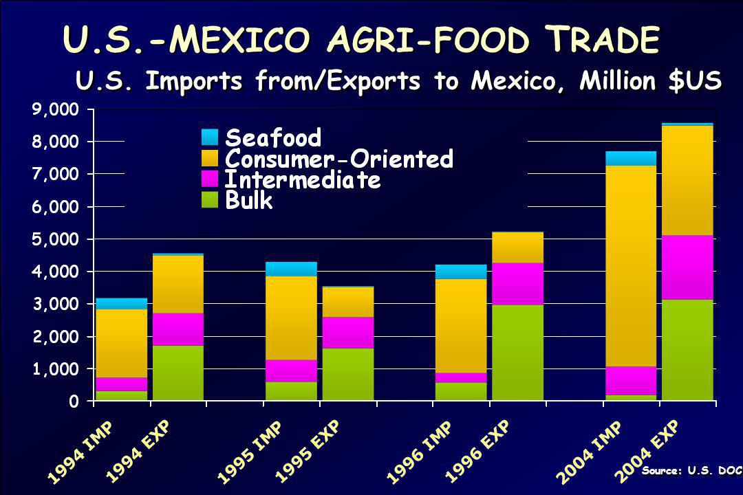 U.S.-M EXICO A GRI-FOOD T RADE Source: U.S. DOC U.S. Imports from/Exports to Mexico, Million $US