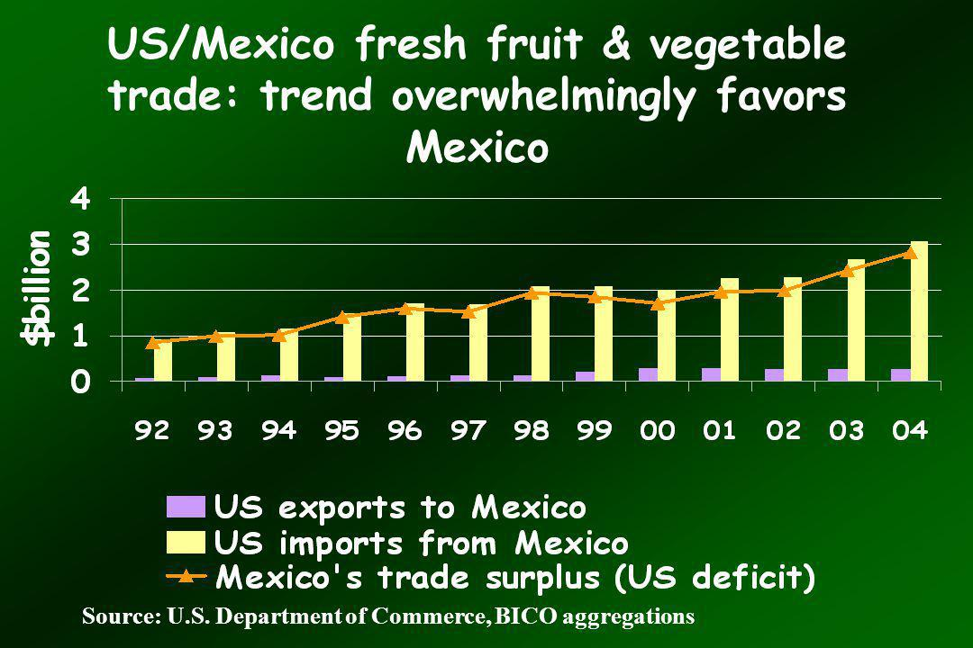 US/Mexico fresh fruit & vegetable trade: trend overwhelmingly favors Mexico Source: U.S.