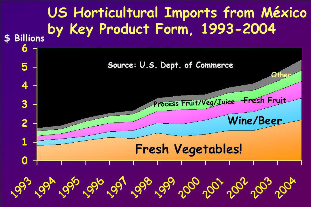 US Horticultural Imports from México by Key Product Form, 1993-2004 Source: U.S.