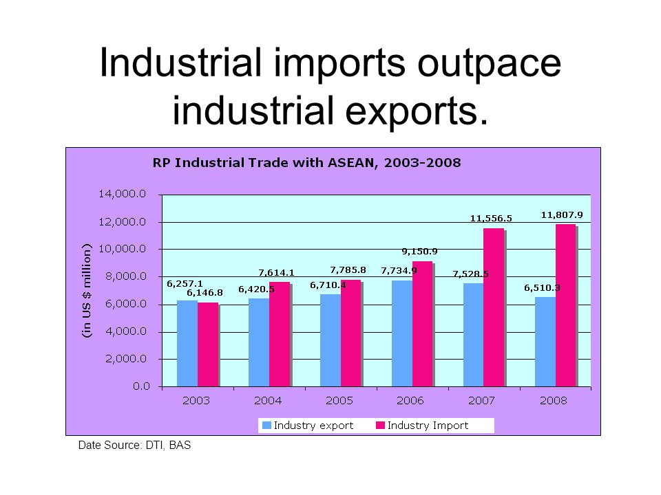 Industrial imports outpace industrial exports. Date Source: DTI, BAS