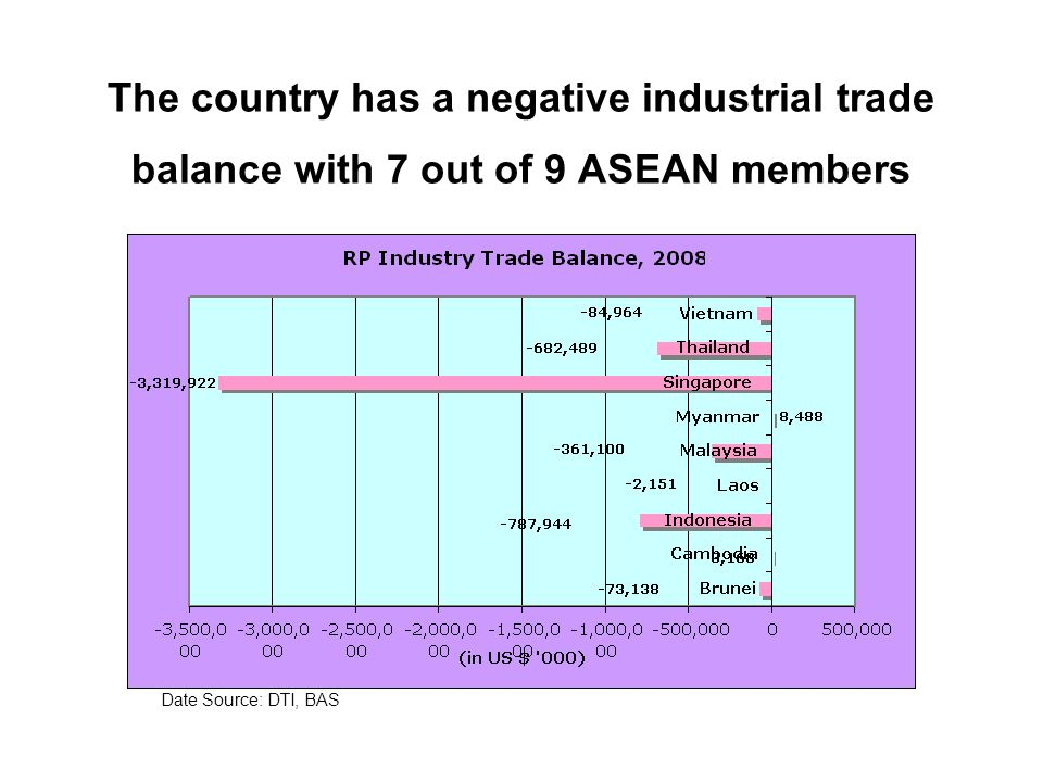The country has a negative industrial trade balance with 7 out of 9 ASEAN members Date Source: DTI, BAS