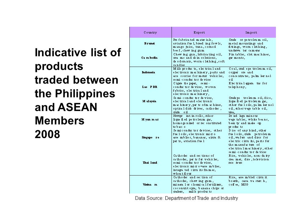 Indicative list of products traded between the Philippines and ASEAN Members 2008 Data Source: Department of Trade and Industry