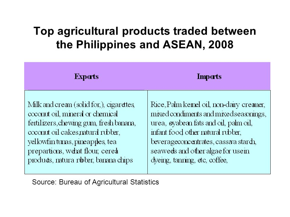 Top agricultural products traded between the Philippines and ASEAN, 2008 Source: Bureau of Agricultural Statistics