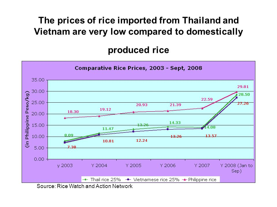 The prices of rice imported from Thailand and Vietnam are very low compared to domestically produced rice Source: Rice Watch and Action Network
