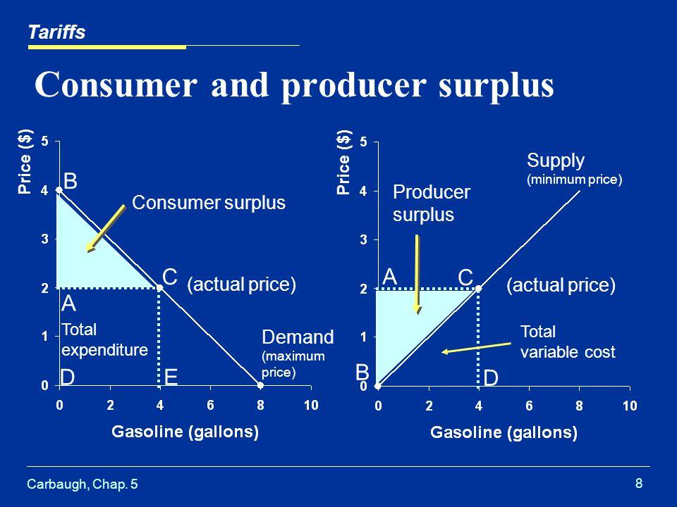 Carbaugh, Chap. 5 8 Consumer and producer surplus Tariffs Price ($) A B C DE Demand (maximum price) (actual price) Consumer surplus Total expenditure