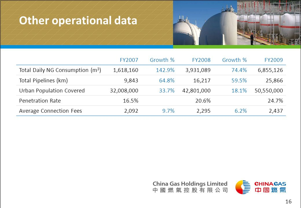 16 Other operational data FY2007Growth %FY2008Growth %FY2009 Total Daily NG Consumption (m 3 )1,618,160142.9%3,931,08974.4%6,855,126 Total Pipelines (km)9,84364.8%16,21759.5%25,866 Urban Population Covered32,008,00033.7%42,801,00018.1%50,550,000 Penetration Rate16.5%20.6%24.7% Average Connection Fees2,0929.7%2,2956.2%2,437