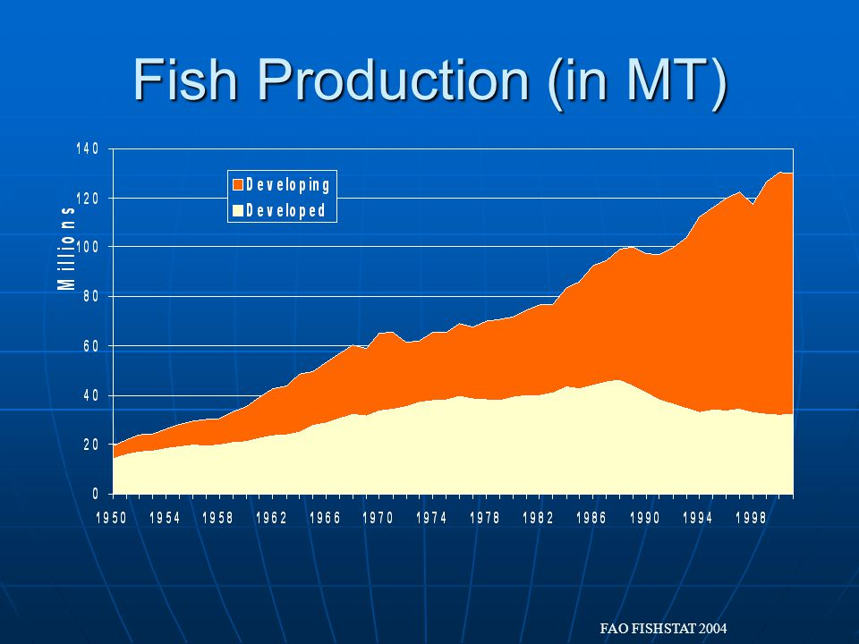 Fish Production (in MT) FAO FISHSTAT 2004