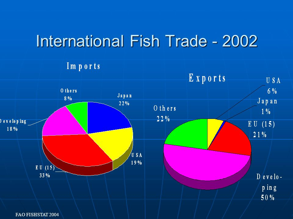 International Fish Trade FAO FISHSTAT 2004