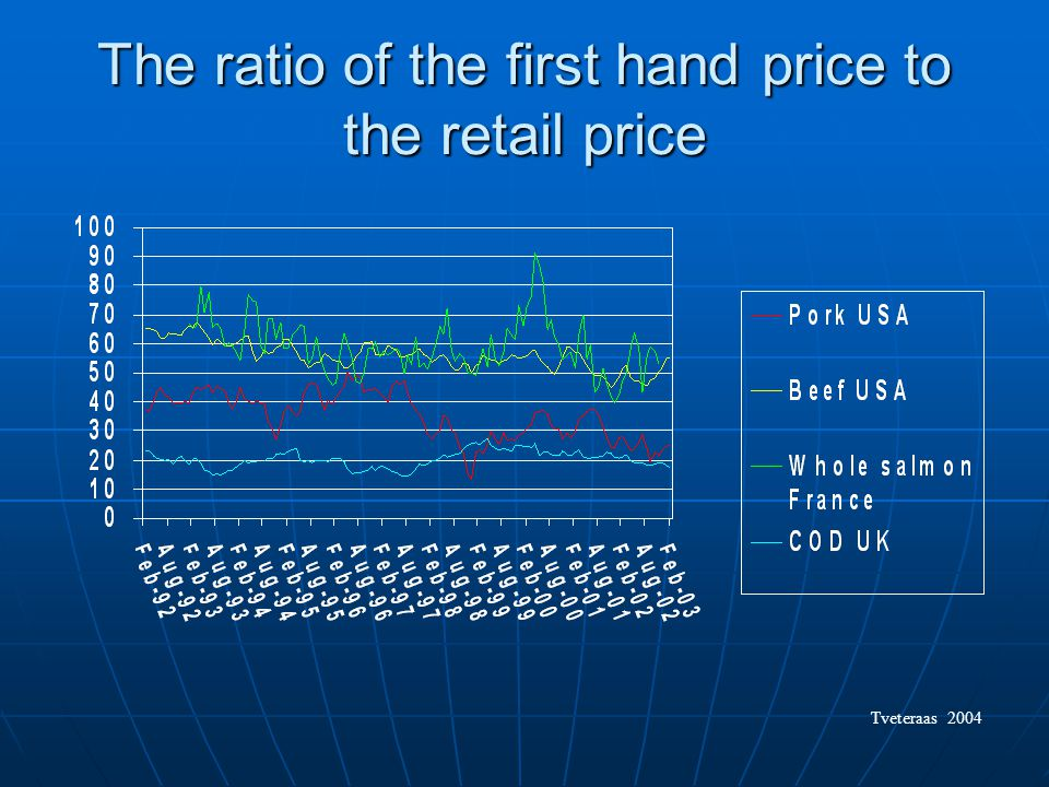 The ratio of the first hand price to the retail price Tveteraas 2004