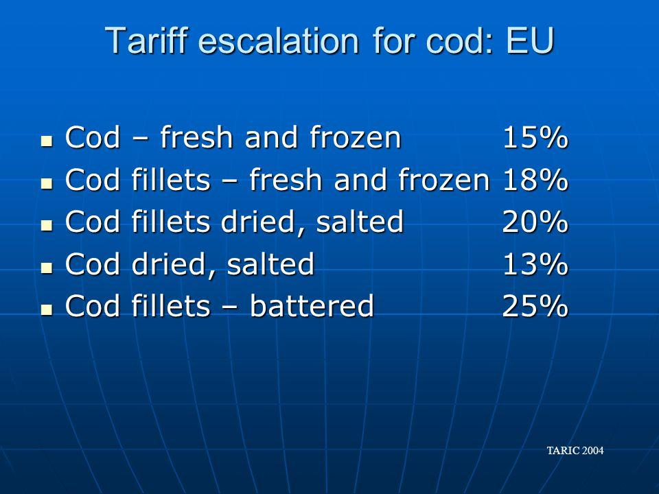 Tariff escalation for cod: EU Cod – fresh and frozen15% Cod – fresh and frozen15% Cod fillets – fresh and frozen 18% Cod fillets – fresh and frozen 18