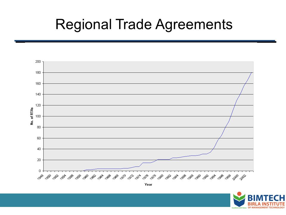 PTAs: The Facts Over 200 regional trade arrangements are currently in force.