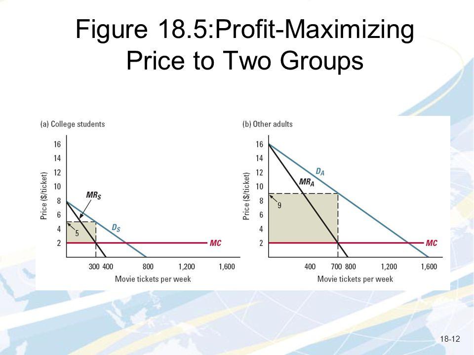 Figure 18.5:Profit-Maximizing Price to Two Groups 18-12
