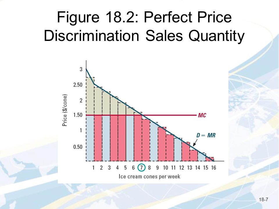 Quantity-Dependent Pricing and Self-Selection Recall that a perfectly discriminating monopolist maximizes profit with a two-part tariff This level of profit is not achievable when consumers characteristics are not directly observable If given the choice between two plans with the same per-minute price, all consumers will opt for the low- demand (low fixed fee) plan Consumers will not self-select based on willingness to pay The monopolist can often do better by raising the per- unit charge above its marginal cost Can do even better by offering a menu of different two- part tariffs 18-18