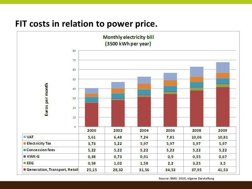 FIT costs in relation to power price. Source: BMU 2010, eigene Darstellung