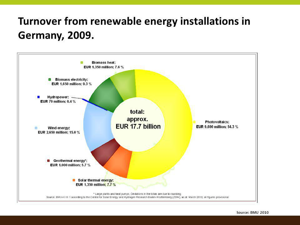 Turnover from renewable energy installations in Germany, 2009. Source: BMU 2010
