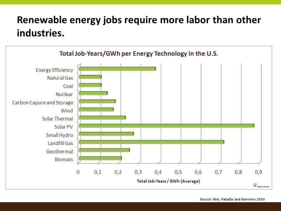 Renewable energy jobs require more labor than other industries.