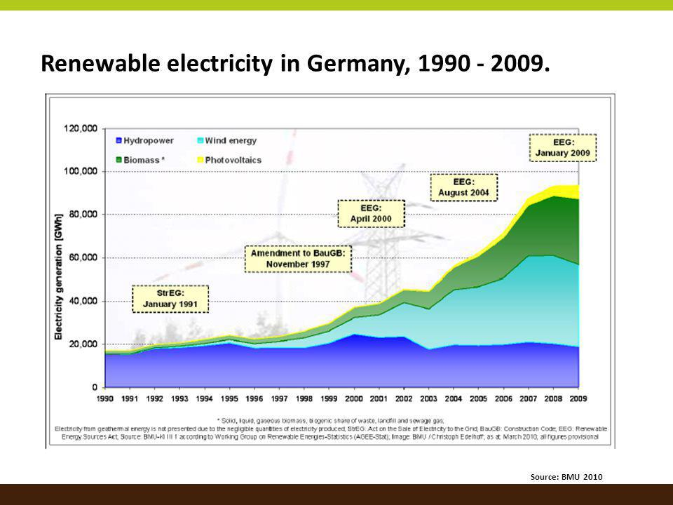 Renewable electricity in Germany, 1990 - 2009. Source: BMU 2010