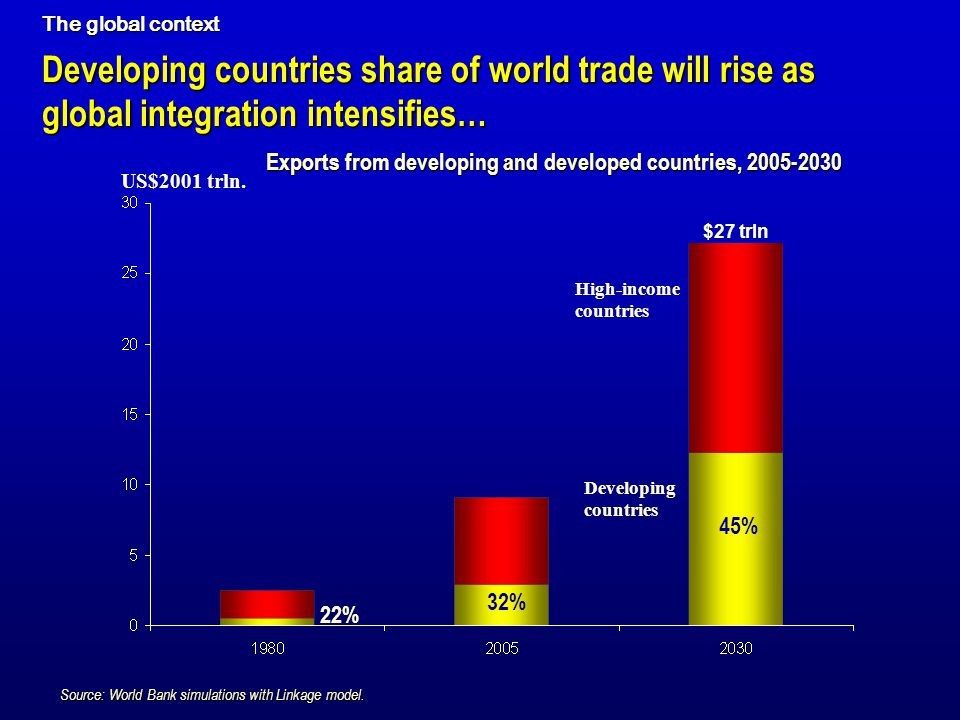 Developing countries share of world trade will rise as global integration intensifies… US$2001 trln. Source: World Bank simulations with Linkage model