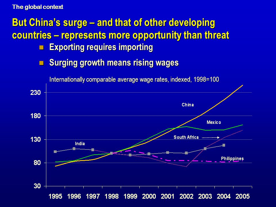 But Chinas surge – and that of other developing countries – represents more opportunity than threat Exporting requires importing Exporting requires im