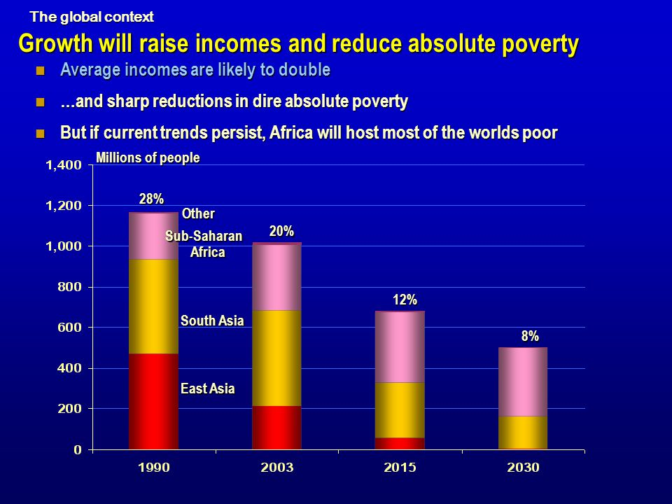 Growth will raise incomes and reduce absolute poverty Average incomes are likely to double Average incomes are likely to double …and sharp reductions