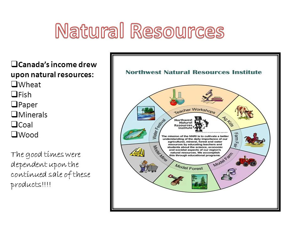 Canadas income drew upon natural resources: Wheat Fish Paper Minerals Coal Wood The good times were dependent upon the continued sale of these products!!!!