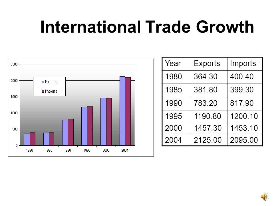 International Trade Growth YearExportsImports 1980364.30400.40 1985381.80399.30 1990783.20817.90 19951190.801200.10 20001457.301453.10 20042125.002095