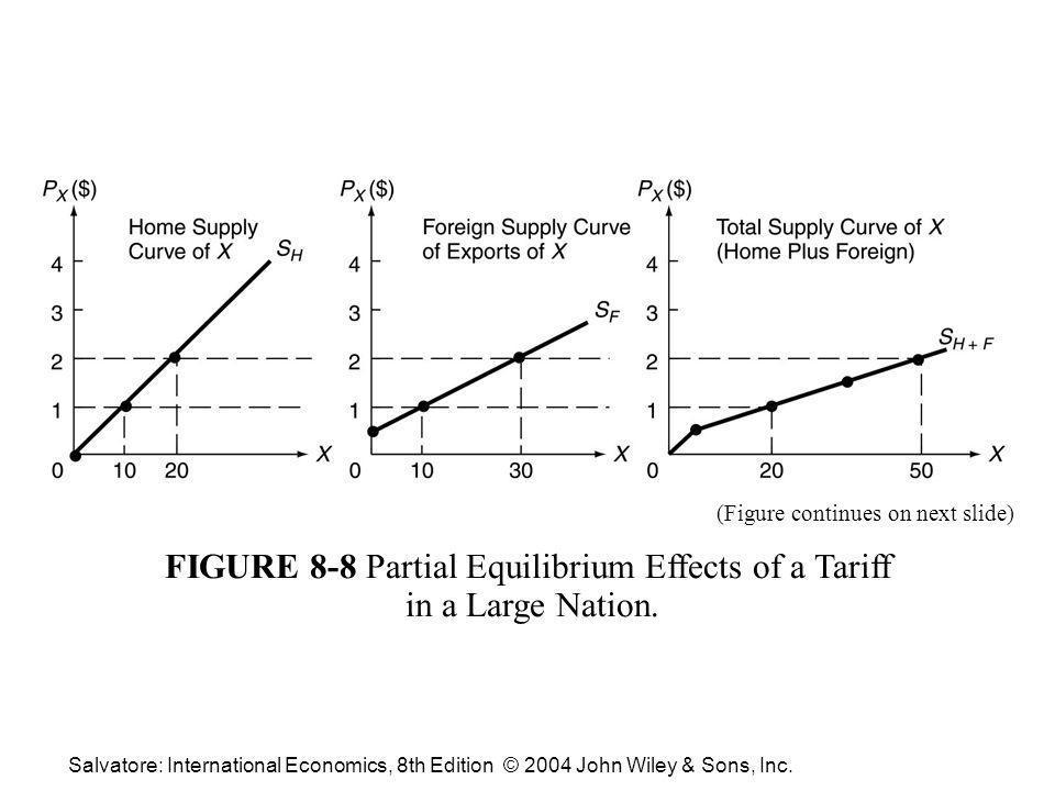 Salvatore: International Economics, 8th Edition © 2004 John Wiley & Sons, Inc.