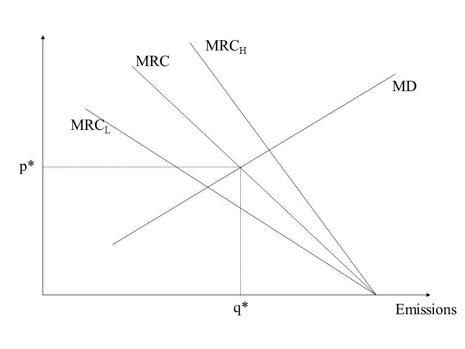 Emissions MRC H MRC L MD p* q* MRC