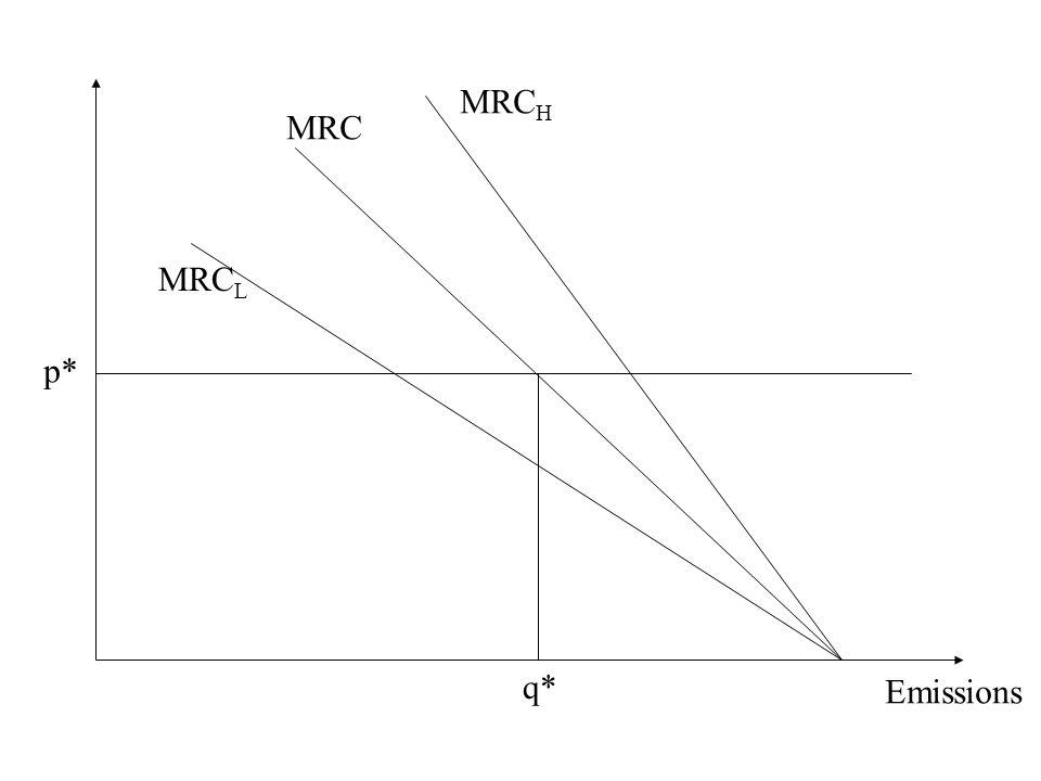 Emissions MRC H MRC L p* q* MRC