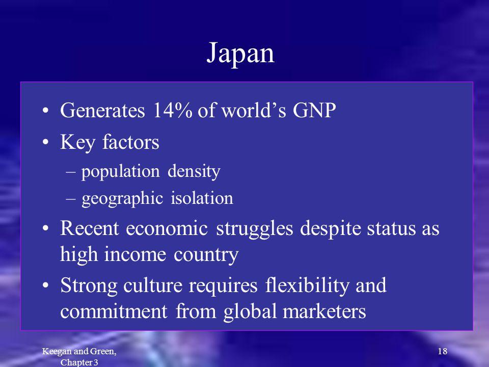 Keegan and Green, Chapter 3 18 Japan Generates 14% of worlds GNP Key factors –population density –geographic isolation Recent economic struggles despi