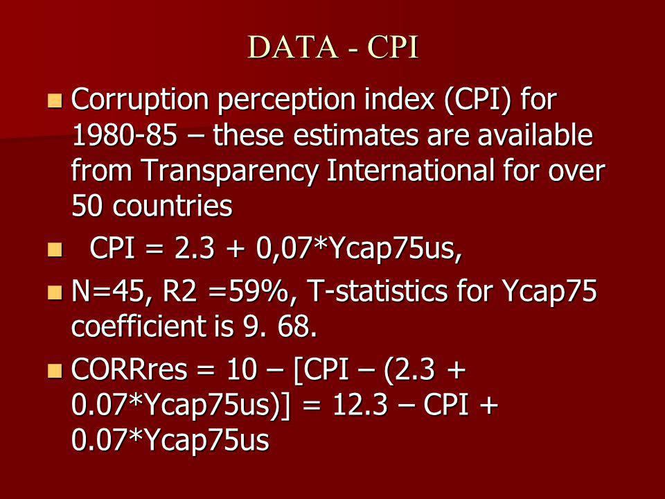 DATA - CPI Corruption perception index (CPI) for 1980-85 – these estimates are available from Transparency International for over 50 countries Corruption perception index (CPI) for 1980-85 – these estimates are available from Transparency International for over 50 countries CPI = 2.3 + 0,07*Ycap75us, CPI = 2.3 + 0,07*Ycap75us, N=45, R2 =59%, T-statistics for Ycap75 coefficient is 9.