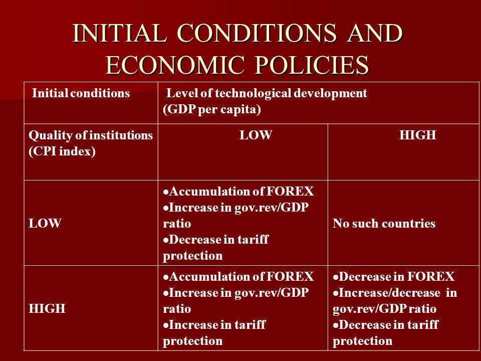 INITIAL CONDITIONS AND ECONOMIC POLICIES Initial conditions Level of technological development (GDP per capita) Quality of institutions (CPI index) LOW HIGH LOW Accumulation of FOREX Increase in gov.rev/GDP ratio Decrease in tariff protection No such countries HIGH Accumulation of FOREX Increase in gov.rev/GDP ratio Increase in tariff protection Decrease in FOREX Increase/decrease in gov.rev/GDP ratio Decrease in tariff protection