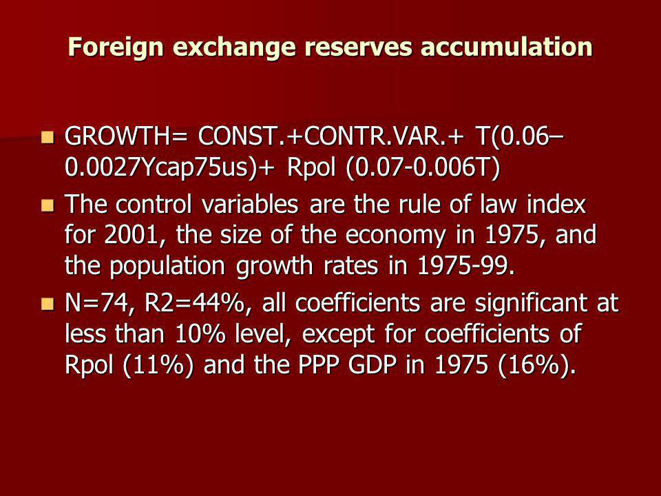 Foreign exchange reserves accumulation GROWTH= CONST.+CONTR.VAR.+ T(0.06– 0.0027Ycap75us)+ Rpol (0.07-0.006T) GROWTH= CONST.+CONTR.VAR.+ T(0.06– 0.0027Ycap75us)+ Rpol (0.07-0.006T) The control variables are the rule of law index for 2001, the size of the economy in 1975, and the population growth rates in 1975-99.