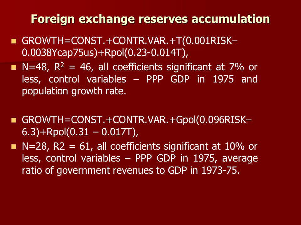 Foreign exchange reserves accumulation GROWTH=CONST.+CONTR.VAR.+T(0.001RISK– 0.0038Ycap75us)+Rpol(0.23-0.014T), N=48, R 2 = 46, all coefficients significant at 7% or less, control variables – PPP GDP in 1975 and population growth rate.