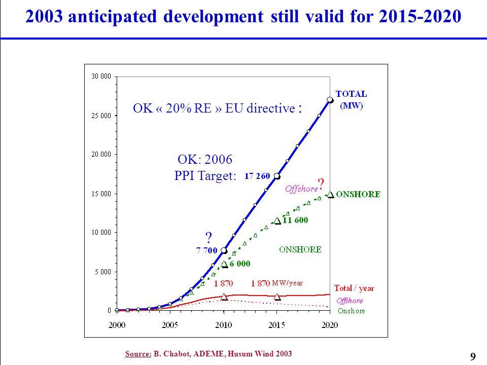 9 2003 anticipated development still valid for 2015-2020 Source: B. Chabot, ADEME, Husum Wind 2003 ? OK « 20% RE » EU directive : OK: 2006 PPI Target: