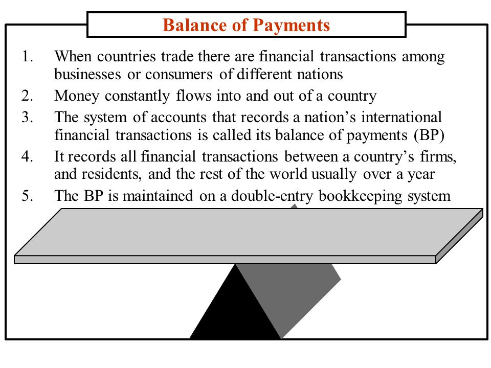 Balance of Payments 1.When countries trade there are financial transactions among businesses or consumers of different nations 2.Money constantly flows into and out of a country 3.The system of accounts that records a nations international financial transactions is called its balance of payments (BP) 4.It records all financial transactions between a countrys firms, and residents, and the rest of the world usually over a year 5.The BP is maintained on a double-entry bookkeeping system