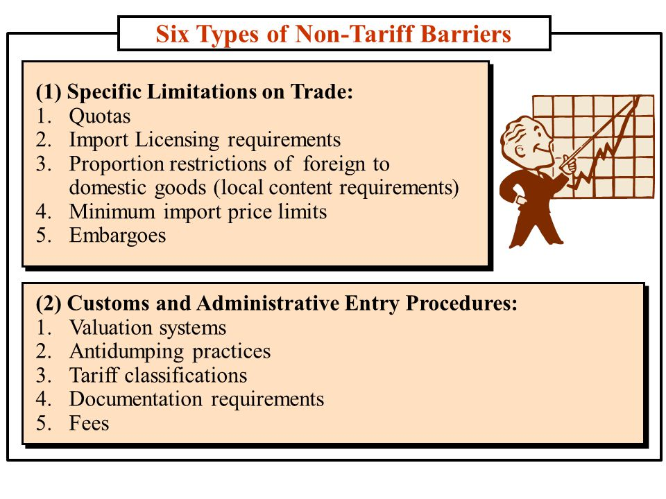 Six Types of Non-Tariff Barriers (2) Customs and Administrative Entry Procedures: 1.Valuation systems 2.Antidumping practices 3.Tariff classifications 4.Documentation requirements 5.Fees (2) Customs and Administrative Entry Procedures: 1.Valuation systems 2.Antidumping practices 3.Tariff classifications 4.Documentation requirements 5.Fees (1) Specific Limitations on Trade: 1.Quotas 2.Import Licensing requirements 3.Proportion restrictions of foreign to domestic goods (local content requirements) 4.Minimum import price limits 5.Embargoes (1) Specific Limitations on Trade: 1.Quotas 2.Import Licensing requirements 3.Proportion restrictions of foreign to domestic goods (local content requirements) 4.Minimum import price limits 5.Embargoes