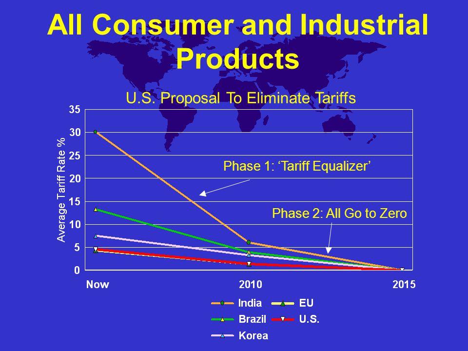 Consumer & Industrial Tariffs WTO Average Allowed Tariffs