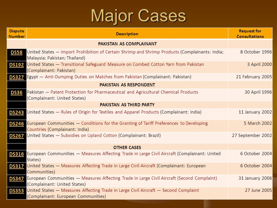 Major Cases Dispute Number Description Request for Consultations PAKISTAN AS COMPLAINANT DS58 United States Import Prohibition of Certain Shrimp and Shrimp Products (Complainants: India; Malaysia; Pakistan; Thailand) 8 October 1996 DS192 United States Transitional Safeguard Measure on Combed Cotton Yarn from Pakistan (Complainant: Pakistan) 3 April 2000 DS327 Egypt Anti-Dumping Duties on Matches from Pakistan (Complainant: Pakistan)21 February 2005 PAKISTAN AS RESPONDENT DS36 Pakistan Patent Protection for Pharmaceutical and Agricultural Chemical Products (Complainant: United States) 30 April 1996 PAKISTAN AS THIRD PARTY DS243 United States Rules of Origin for Textiles and Apparel Products (Complainant: India)11 January 2002 DS246 European Communities Conditions for the Granting of Tariff Preferences to Developing Countries (Complainant: India) 5 March 2002 DS267 United States Subsidies on Upland Cotton (Complainant: Brazil)27 September 2002 OTHER CASES DS316 European Communities Measures Affecting Trade in Large Civil Aircraft (Complainant: United States) 6 October 2004 DS317 United States Measures Affecting Trade in Large Civil Aircraft (Complainant: European Communities) 6 October 2004 DS347 European Communities Measures Affecting Trade in Large Civil Aircraft (Second Complaint) (Complainant: United States) 31 January 2006 DS353 United States Measures Affecting Trade in Large Civil Aircraft Second Complaint (Complainant: European Communities) 27 June 2005