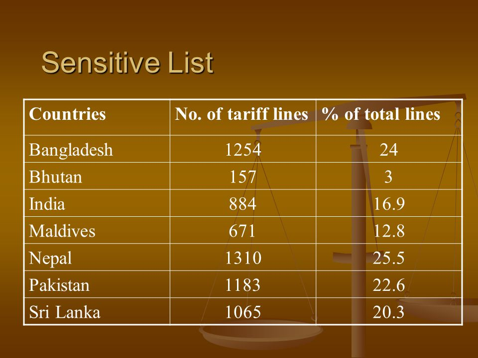 Sensitive List CountriesNo. of tariff lines% of total lines Bangladesh125424 Bhutan1573 India88416.9 Maldives67112.8 Nepal131025.5 Pakistan118322.6 Sr