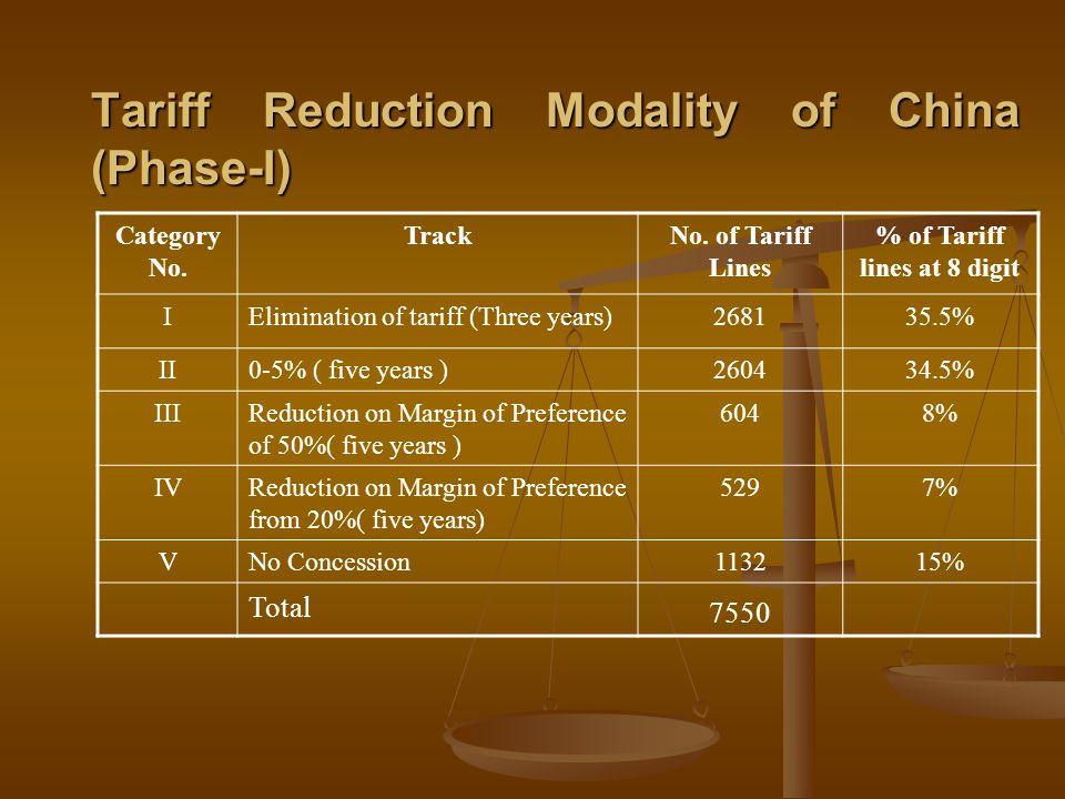 Tariff Reduction Modality of China (Phase-I) Category No. TrackNo. of Tariff Lines % of Tariff lines at 8 digit IElimination of tariff (Three years)26