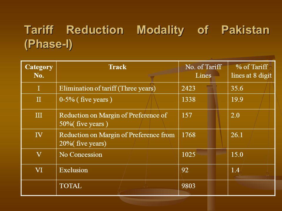 Tariff Reduction Modality of Pakistan (Phase-I) Category No.