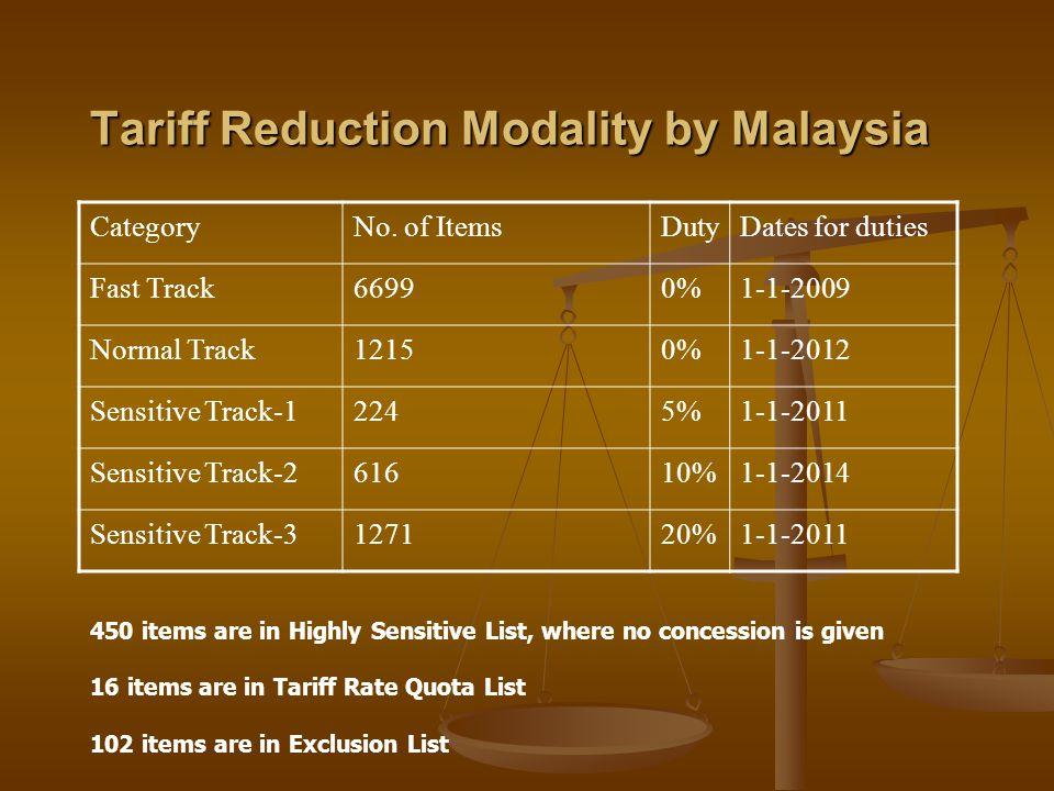 Tariff Reduction Modality by Malaysia CategoryNo.