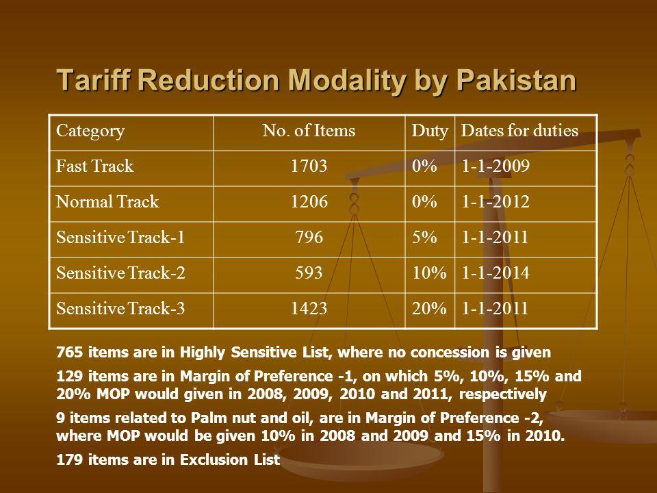 Tariff Reduction Modality by Pakistan CategoryNo.