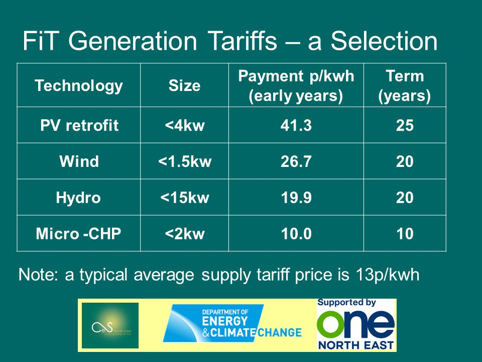 TechnologySize Payment p/kwh (early years) Term (years) PV retrofit<4kw41.325 Wind<1.5kw26.720 Hydro<15kw19.920 Micro -CHP<2kw10.010 FiT Generation Tariffs – a Selection Note: a typical average supply tariff price is 13p/kwh