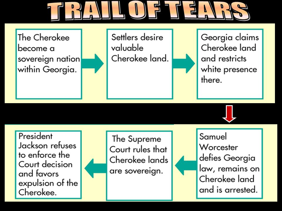 The Court ruled Worcestor should not move into the Cherokee land because they are a tribal autonomy (self-governing state, community, or group within their boundary) The tribes were distinct political communities, having territorial boundaries within which their authority is exclusive (private).