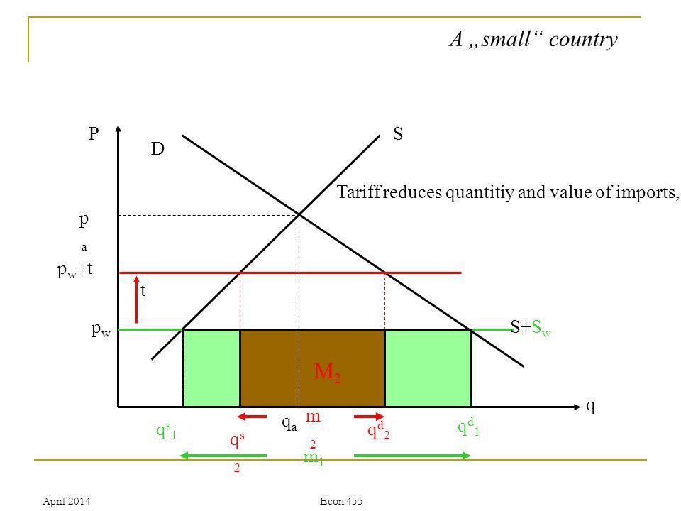 April 2014Econ 455 P q S D papa qaqa pwpw S+S w qs1qs1 qs2qs2 qd1qd1 qd2qd2 m1m1 t m2m2 p w +t A small country M2M2 Tariff reduces quantitiy and value of imports,