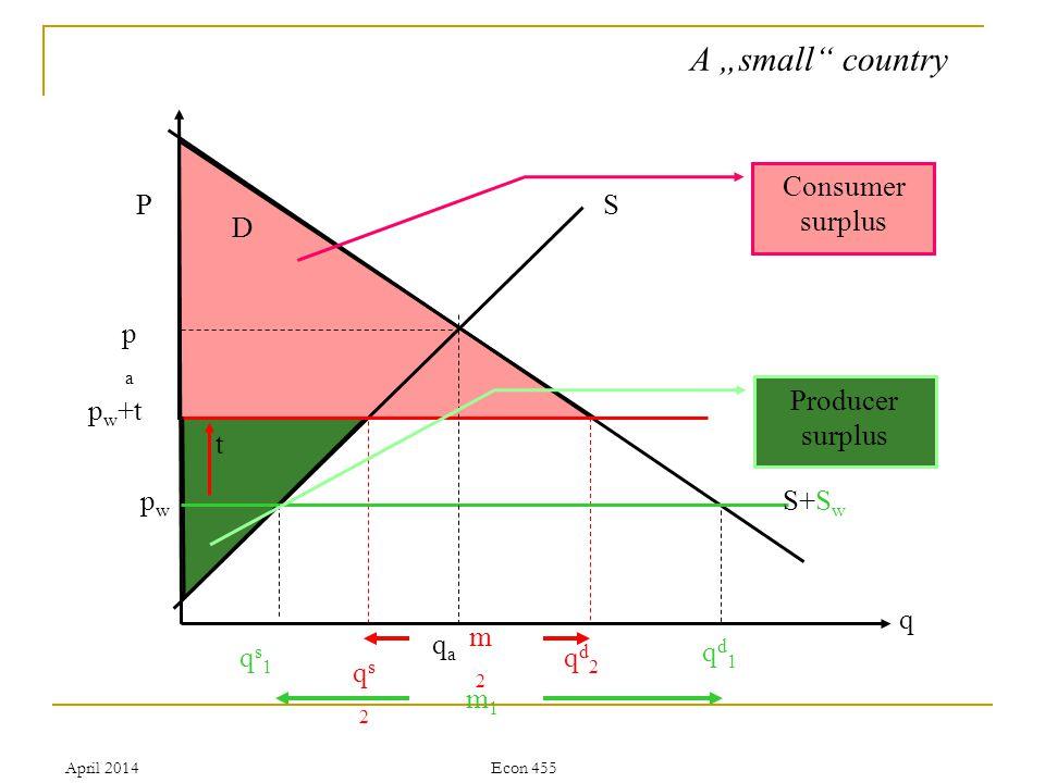 April 2014Econ 455 P q S D papa qaqa pwpw S+S w qs1qs1 qs2qs2 qd1qd1 qd2qd2 m1m1 t m2m2 p w +t A small country Consumer surplus Producer surplus